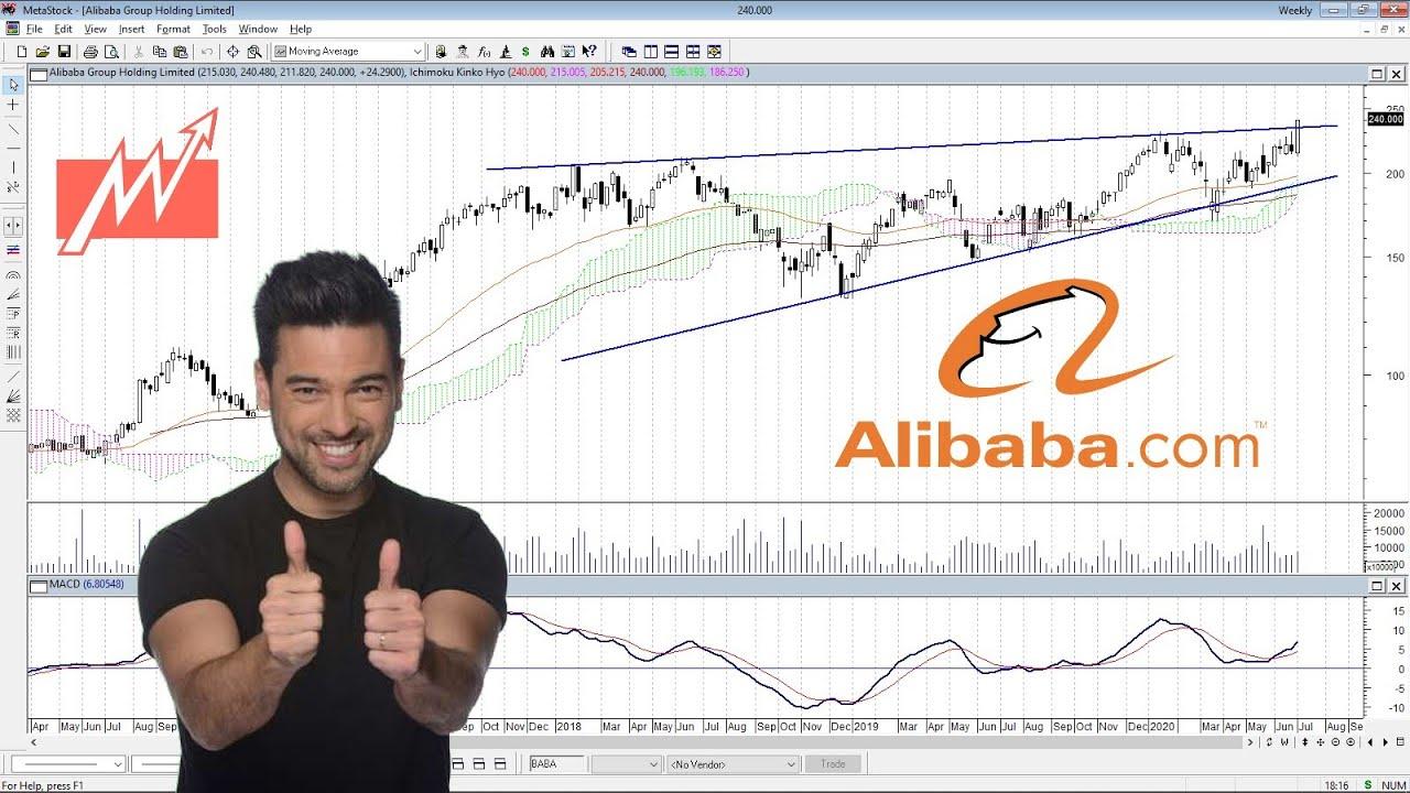 Análisis de Alibaba ($BABA) - Si sostiene, vuela