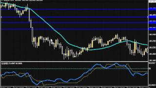 QQE RSI Indicator with Price Action Squeeze setup
