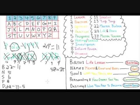 ✨How To Do Pythagorean Numerology✨