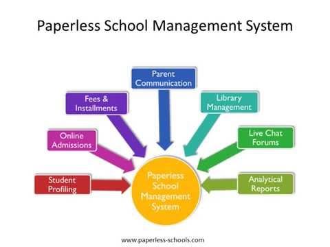 Paperless Schools -  School Automation Solution