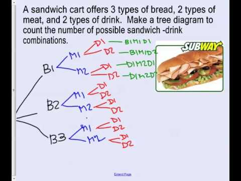 Sandwich tree diagram electrical work wiring diagram 3 m7 compound events and tree diagrams youtube rh youtube com build a tree diagram sandwich ccuart Image collections