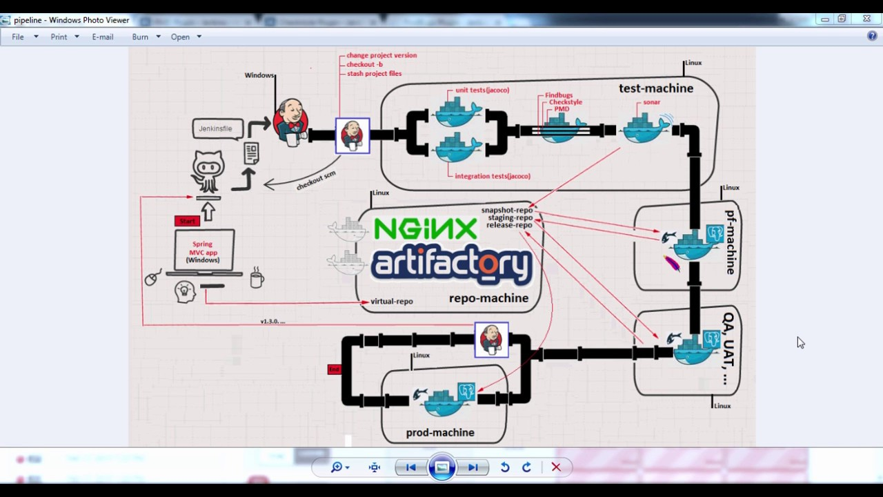 A complete Jenkins pipeline with Docker agents (slaves) tutorial [6/14]