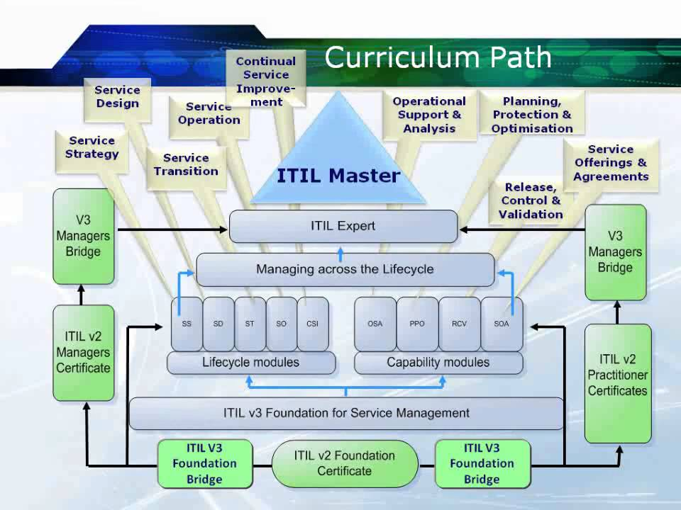 Course Introduction Itil Service Transition Youtube
