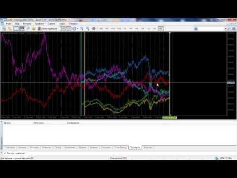 Мультивалютный индикатор Multi Symbol Price Divergence