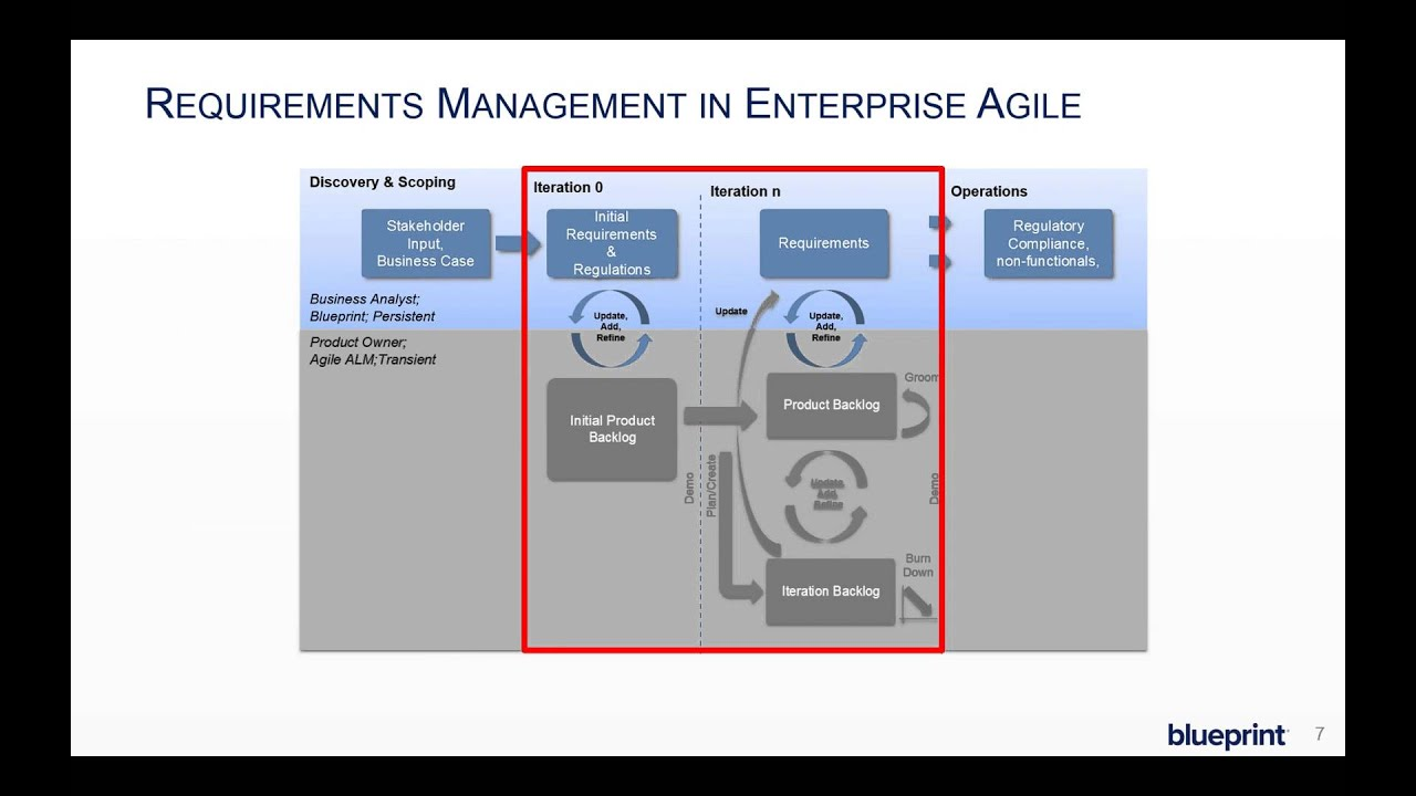 Managing requirements through the lifecycle of an agile project managing requirements through the lifecycle of an agile project blueprint software systems malvernweather Images