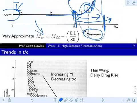 transonic flow lecture