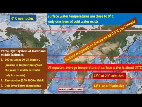 [O2] Temperature Distribution of Oceans   Ocean Currents   UPSC IAS Geography