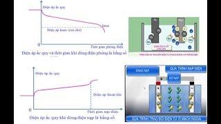 Đặc tính phóng/nạp và hoạt động hóa học của ắc quy a xít chì