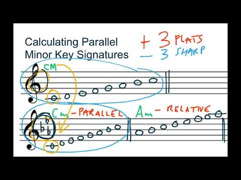 Music Theory: Calculating Parallel Minor Key Signatures
