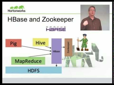 Basic Introduction to Apache Hadoop