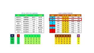 일련번호와 당첨번호의 개념원리 (로또 1등 노하우)