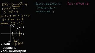 Особенности квадратичной функции | Квадратичная функция
