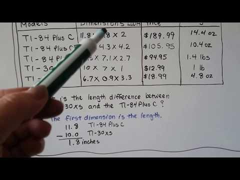 G.E.D. Math 17a, Tables & charts
