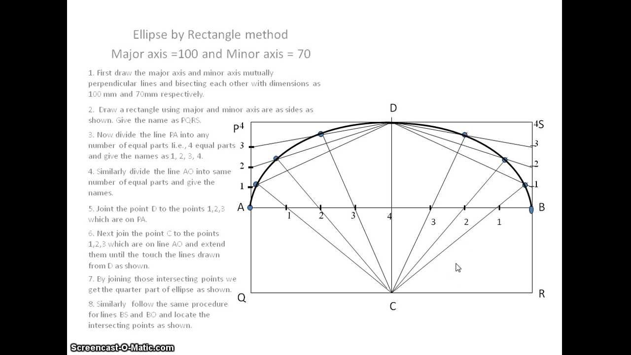 the parallelogram method of constructing ellipses The theory behind the parallelogram method can be found from the diagramat the right the point p on the ellipse is the intersection of lines ab and cds is a.