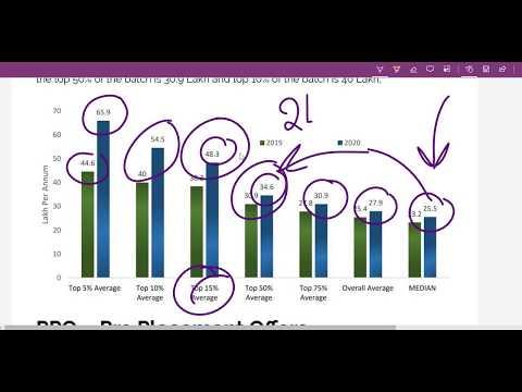 IIM Calcutta MBA 2020 Average Salary 27.9 Lakh. Batch Profile Placements