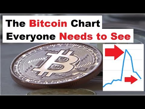 The Bitcoin Chart NOBODY is Watching Right Now