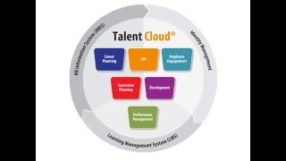 Presents the talent management software tools from head light see how different hr activities are informed by data and information others, t...