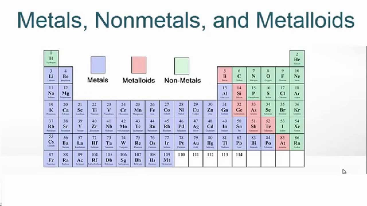 Metals Nonmetals And Metalloids On The Periodic Table Youtube