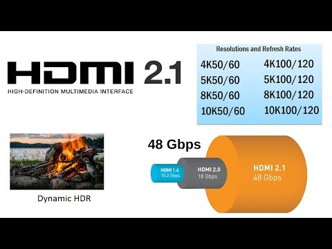 HDMI 2.1, 4K120, 8K60 (up to 10K120 compressed), new 48Gbps cable, Dynamic HDR