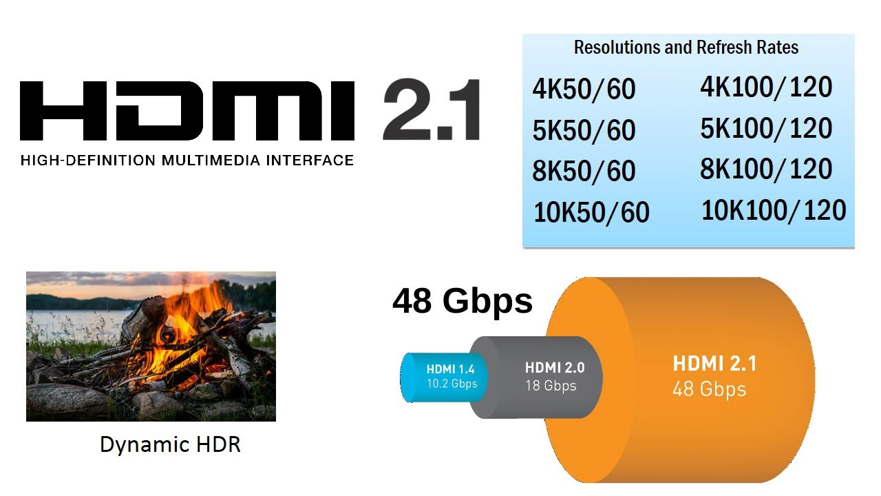 Hdmi 2 1 4k120 8k60 Up To 10k120 Compressed New