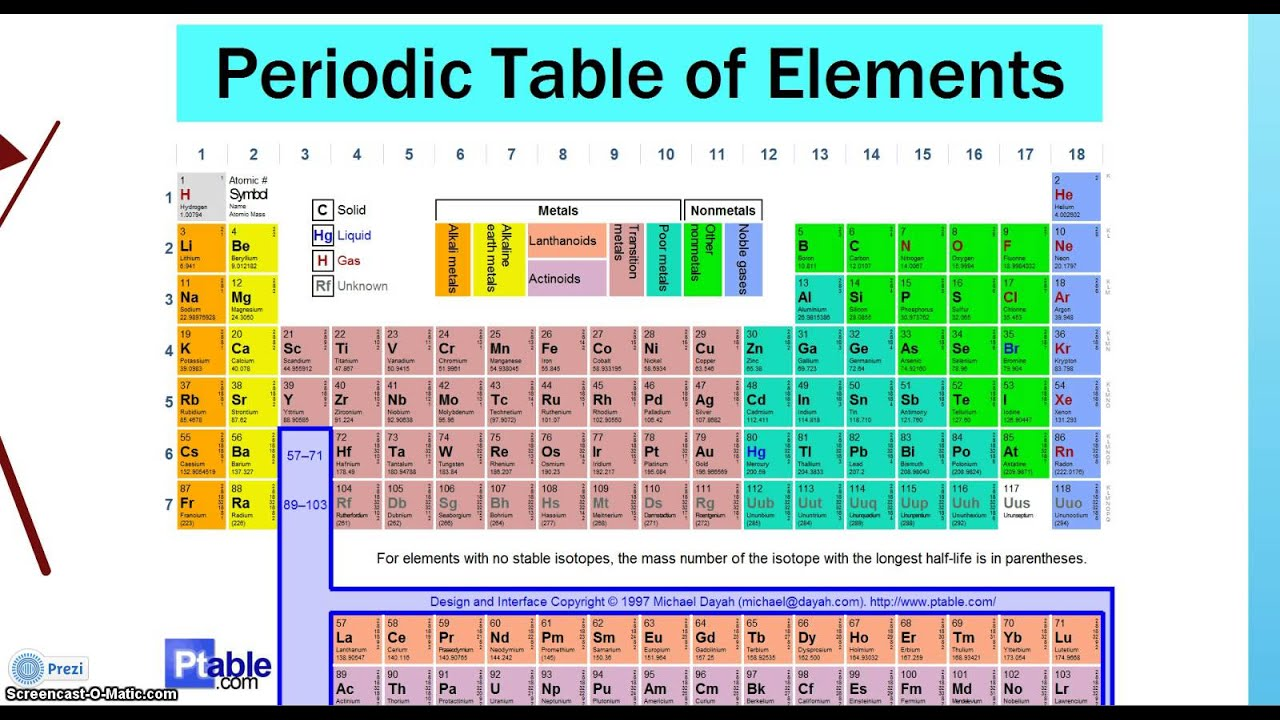difference between atom and element pdf
