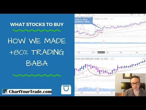 How we made +80% trading $BABA  |  What Stocks to Buy # 5