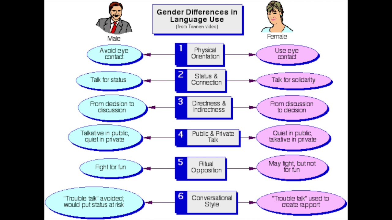 genderlect theory examples