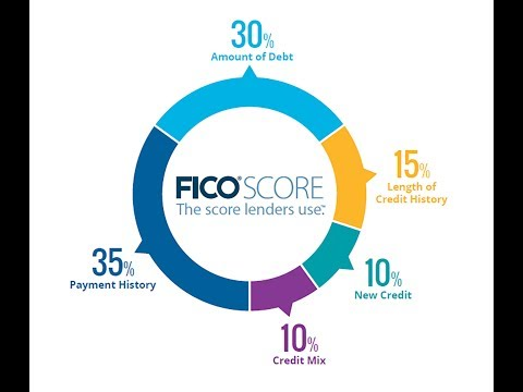 What Is A FICO Score and How To RAISE it!