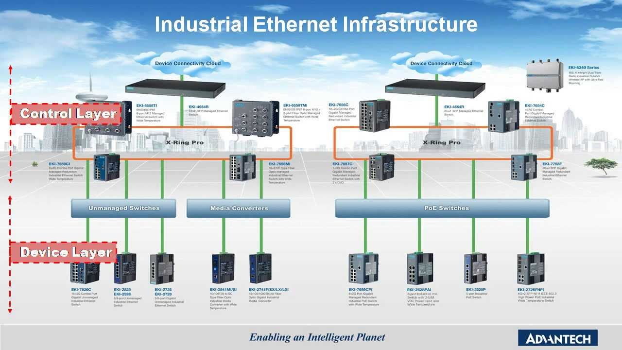 Industrial Managed and Unmanaged Switch, Advantech (EN)