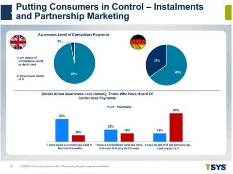 PYMNTS Webinar Series: TSYS' Germany and U K  Consumer Payments Study