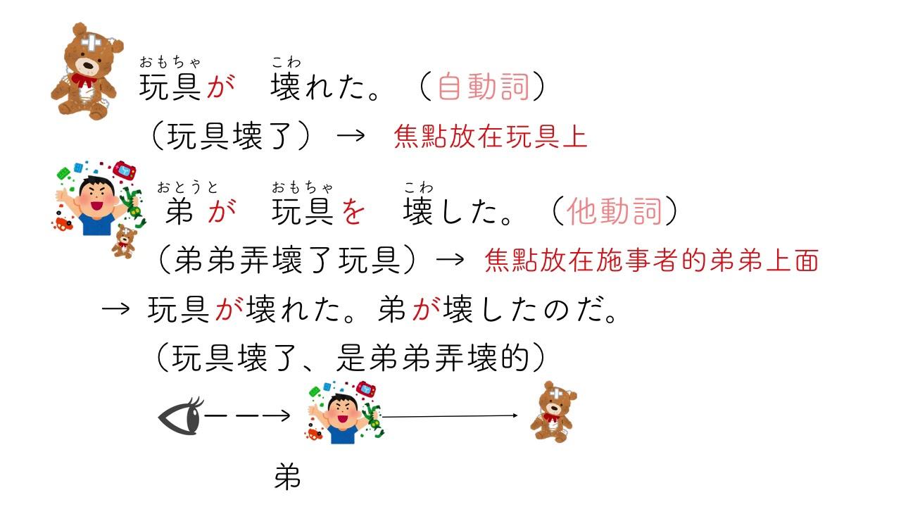 楊老師基礎日本語6「自・他動詞」了解自他動詞的使用區別,及其形態上的對應規則 - YouTube
