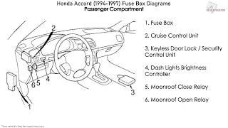 honda accord (1994-1997) fuse box diagrams - youtube  youtube