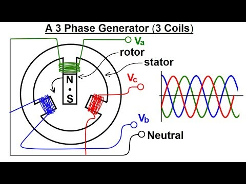 3 Phase Generator >> Electrical Engineering Ch 13 3 Phase Circuit 3 Of 42 A 3 Phase Generator 3 Coil