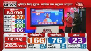 Haryana Elections: Haryana के रुझानों में कई दिग्गज चल रहे हैं पीछे, बहुमत अभी किसी को नहीं