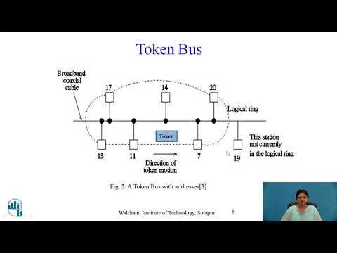 IEEE Standard 802.4 Token Bus