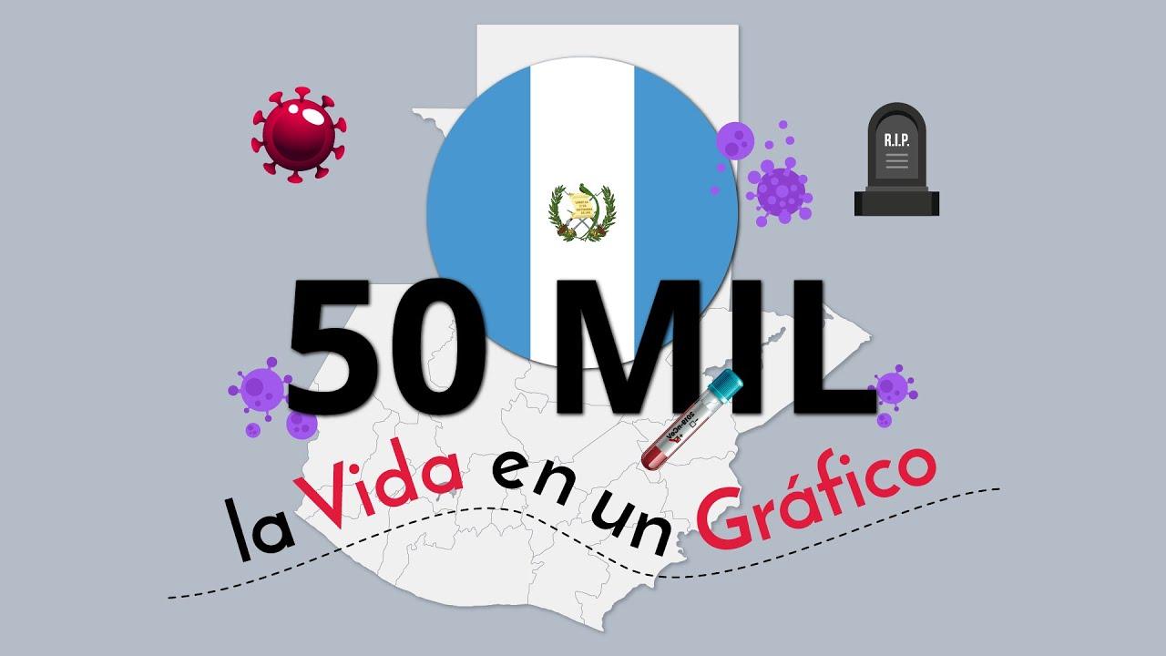 Guatemala Supera los 50 Mil Casos - Todos los Detalles por Departamento