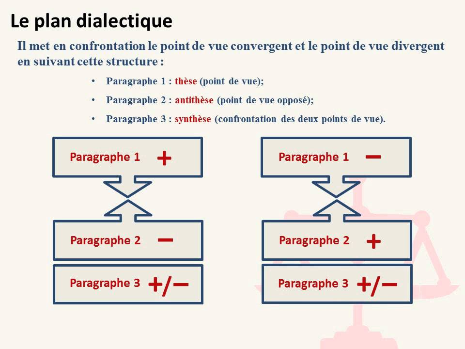 plan de la dissertation critique