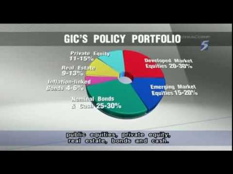 GIC's performance on par with Norway's sovereign wealth fund - 02Aug2013