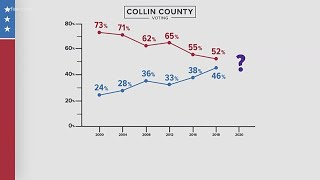 Will 2020 be the year Collin County loses its 'ruby red status?'
