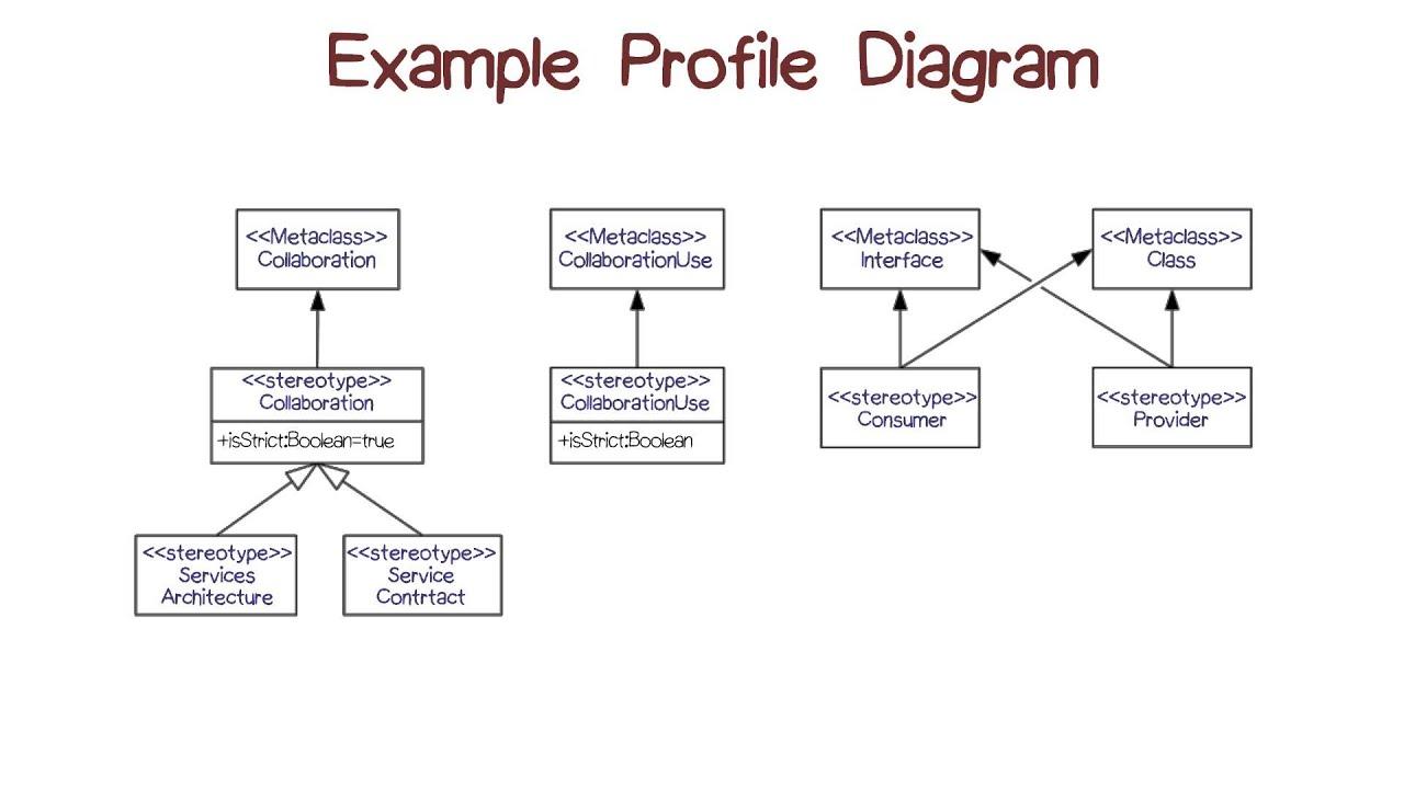 Example profile diagram youtube pooptronica