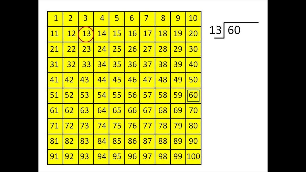 10 Multiplication Chart 1