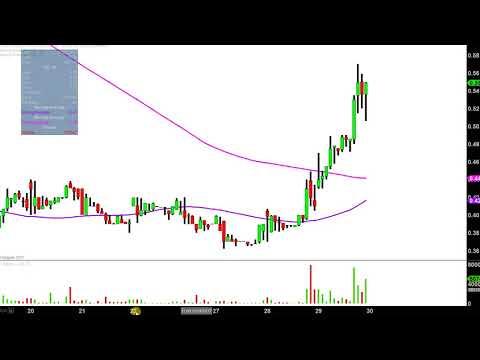 Cobalt International Energy - CIE Stock Chart Technical Analysis for 11-29-17