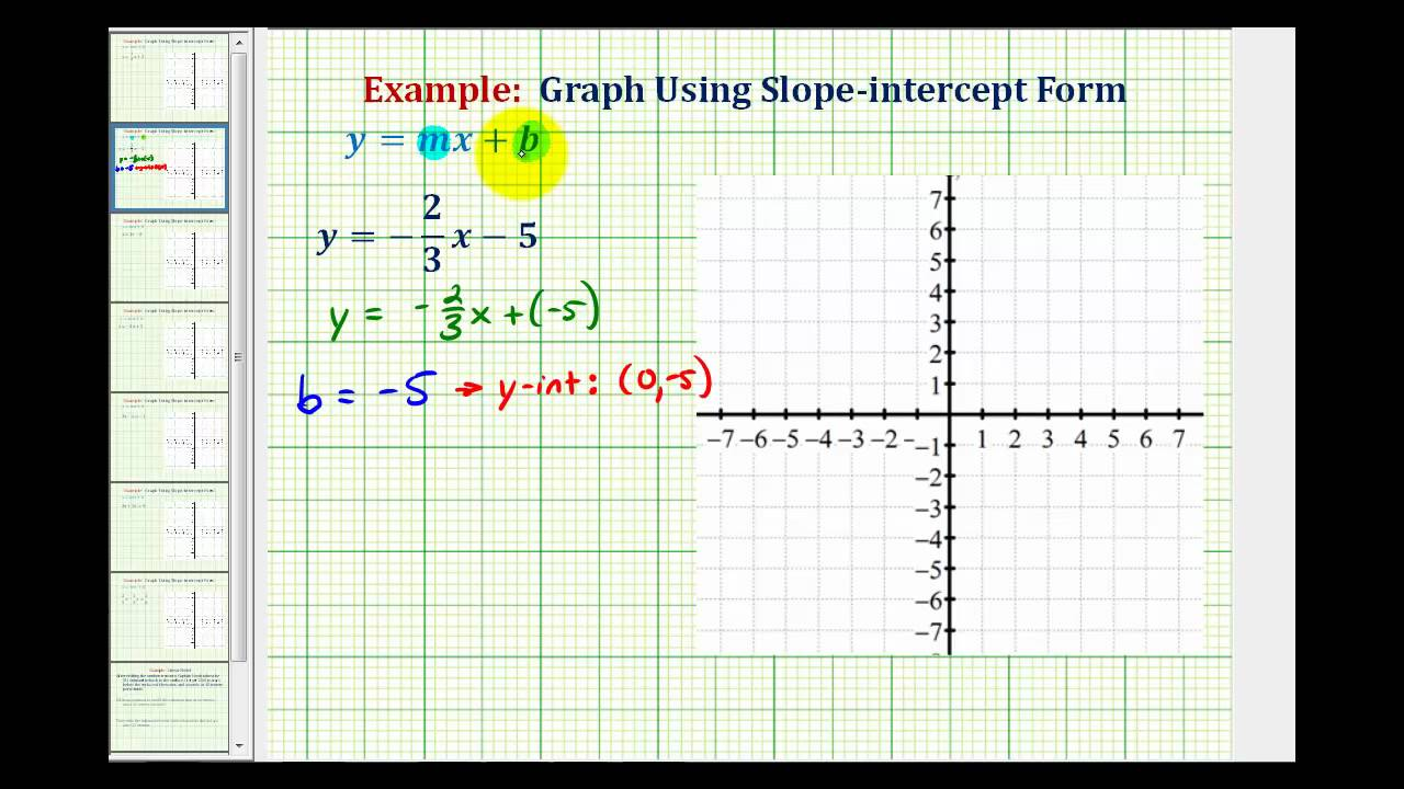 slope intercept form negative y  Ex 7: Graph a Linear Equation in Slope-Intercept Form
