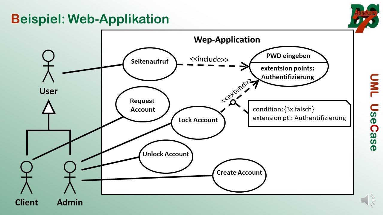Use Case Diagramm Youtube
