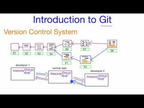 What is Git -  A Quick Introduction to the Git Version Control System