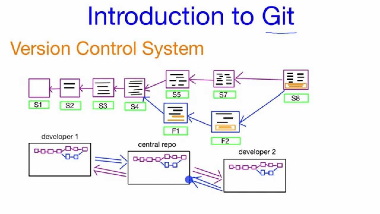 Distributed Systems Tutorial