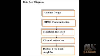 Final Year Projects | HER Analysis of MIMO-OFDM