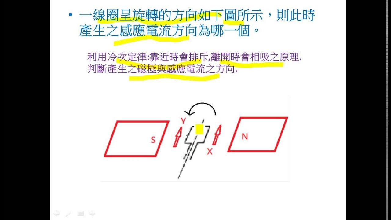 線圈在磁場中轉動產生感應電流之方向(發電機) - YouTube