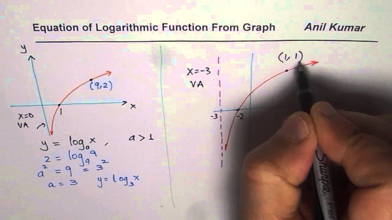 How to Write Equation of Logarithmic Function From Graph MHF19U Pre Calculus