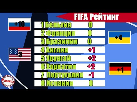 Рейтинг ФИФА.  Сборная России за год +10. Украина + 4. Беларусь - 11. У Японии + 22. Катар + 38.